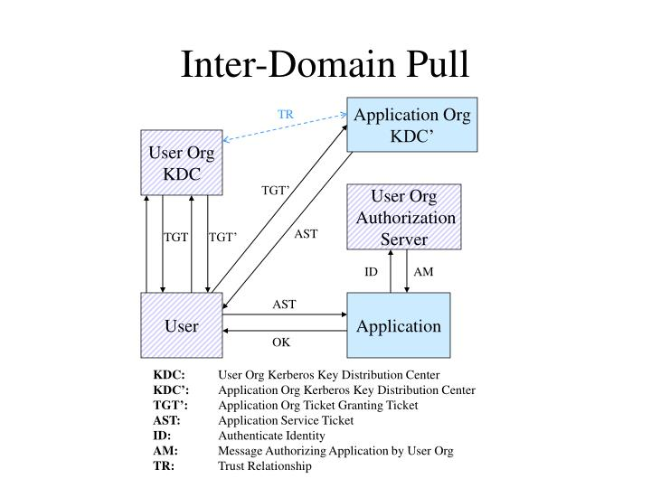 Inter-Domain Pull