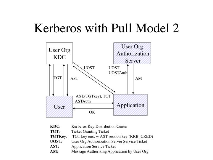 Kerberos with Pull Model 2