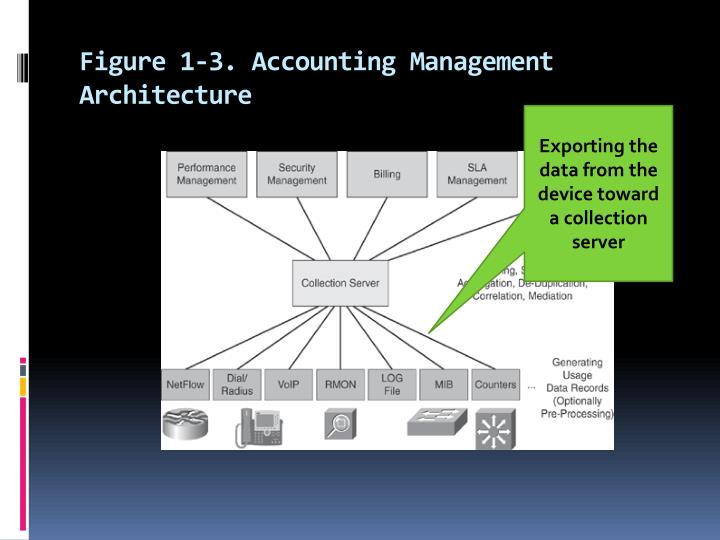 Figure 1-3. Accounting Management Architecture