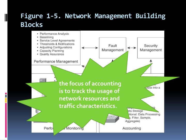 Figure 1-5. Network Management Building Blocks