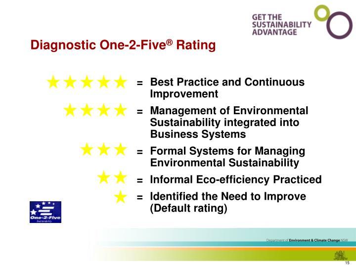 = Best Practice and Continuous Improvement