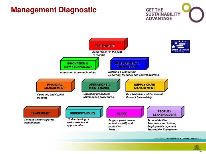 Management Diagnostic