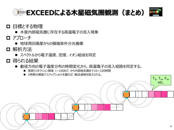 EXCEED