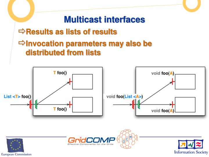 Multicast interfaces