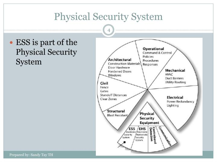 Physical Security System