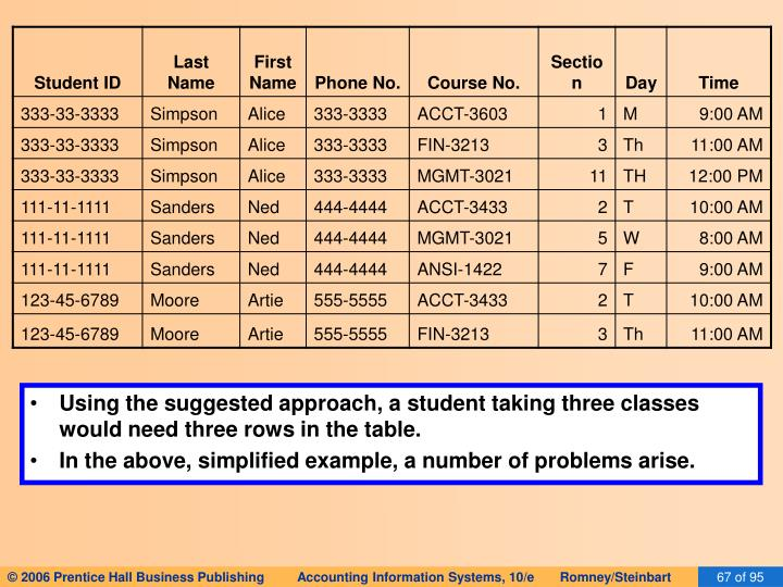 Using the suggested approach, a student taking three classes would need three rows in the table.