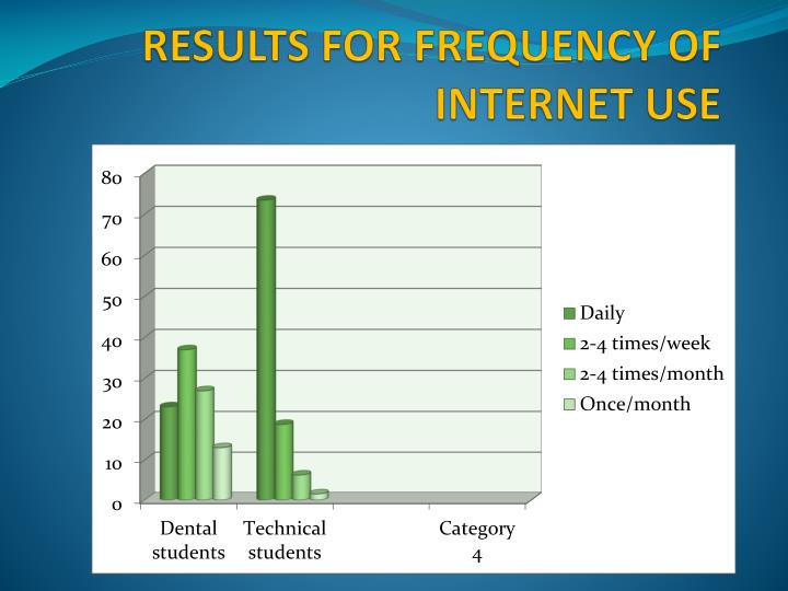 RESULTS FOR FREQUENCY OF INTERNET USE
