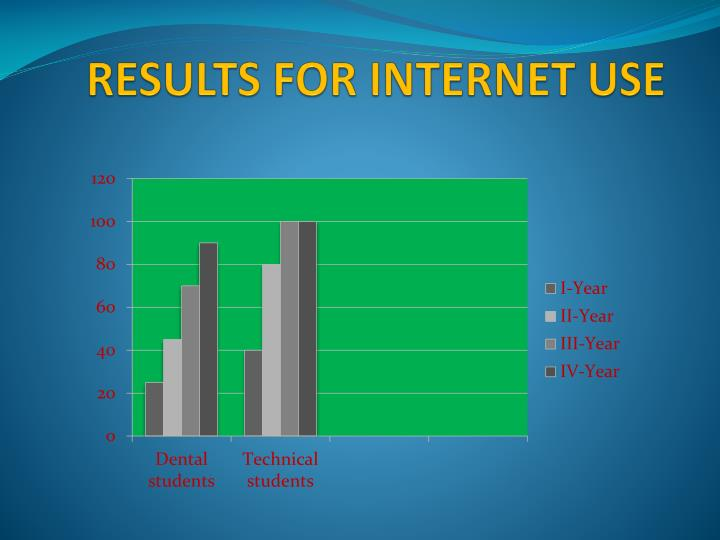 RESULTS FOR INTERNET USE
