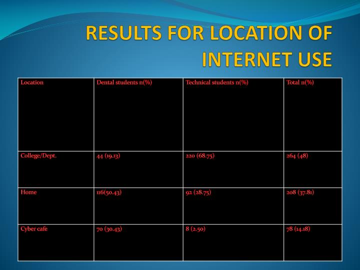 RESULTS FOR LOCATION OF INTERNET USE