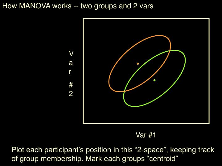 How MANOVA works -- two groups and 2 vars