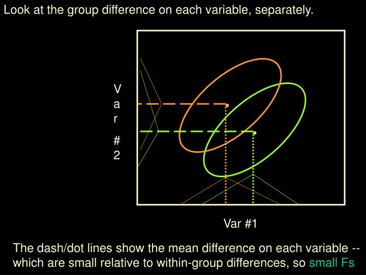 Look at the group difference on each variable, separately.