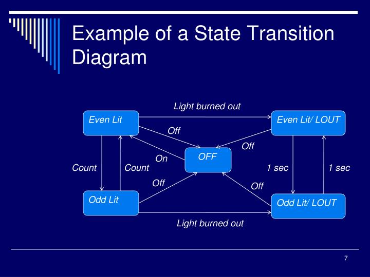 Example of a State Transition Diagram