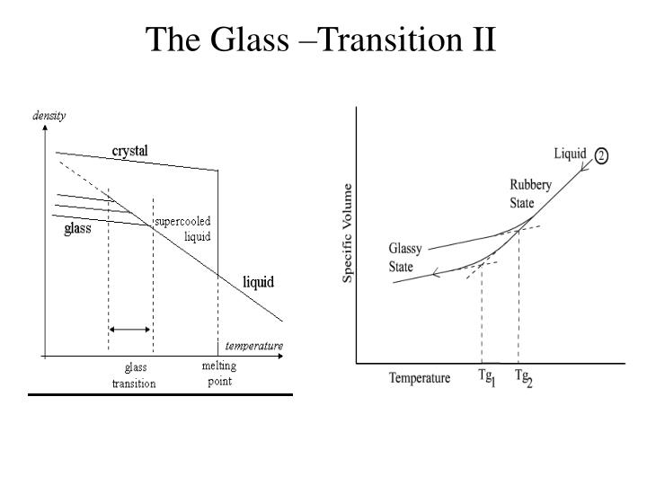 The Glass –Transition II
