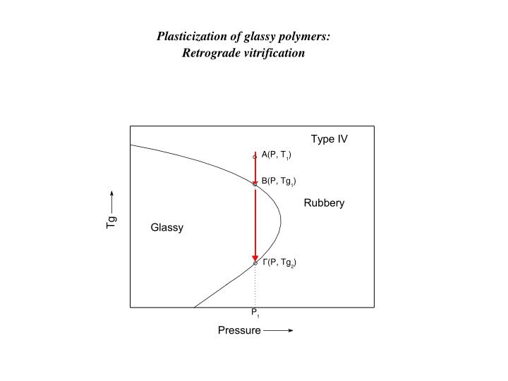 Plasticization of glassy polymers: