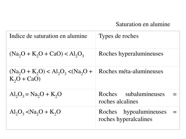 Indice de saturation en alumine