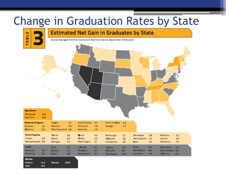 Change in Graduation Rates by State