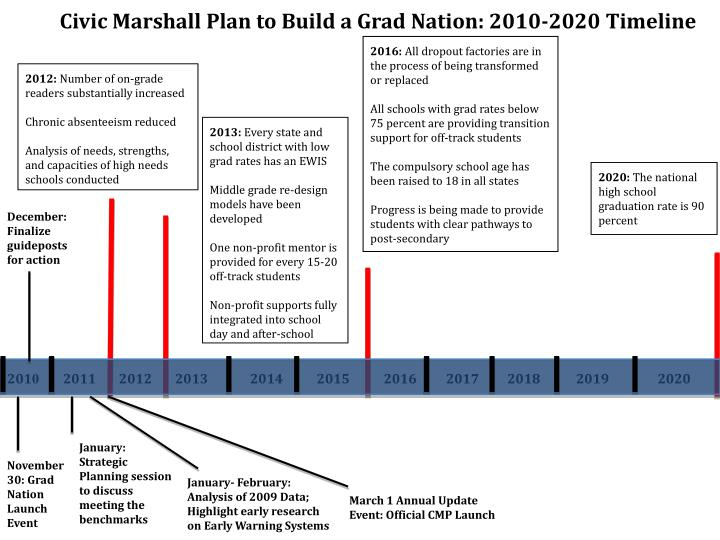 Civic Marshall Plan to Build a Grad Nation: 2010-2020 Timeline