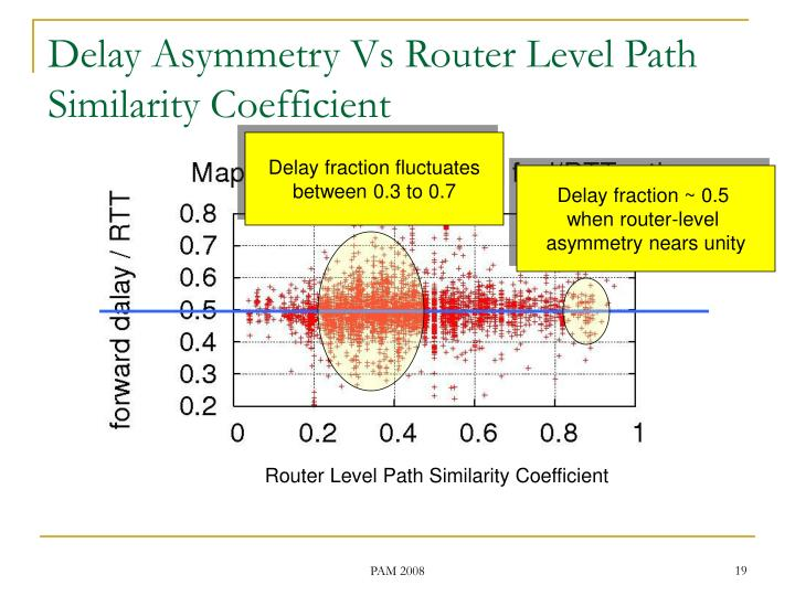 Router Level Path Similarity Coefficient