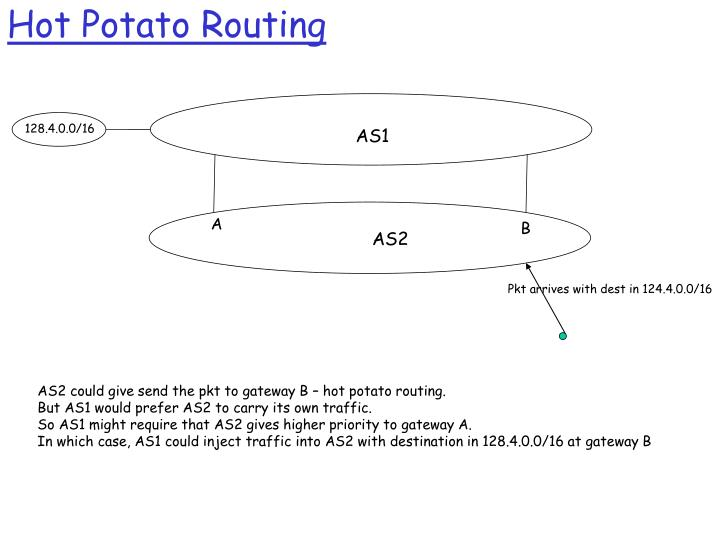 Hot Potato Routing