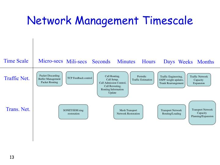 Network Management Timescale