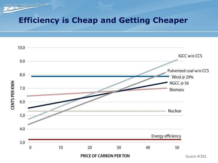 Efficiency is Cheap and Getting Cheaper
