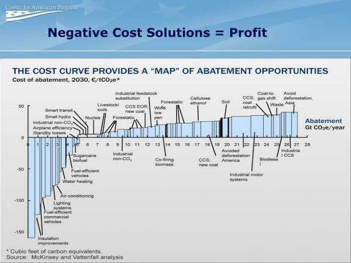Negative Cost Solutions = Profit