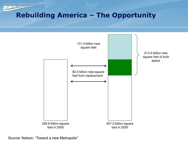 131.4 billion new square feet