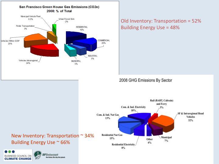 Old Inventory: Transportation = 52%