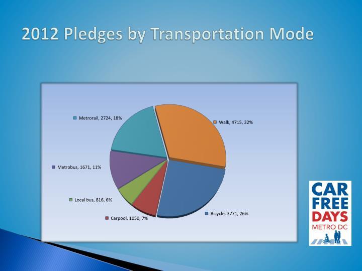 2012 Pledges by Transportation Mode
