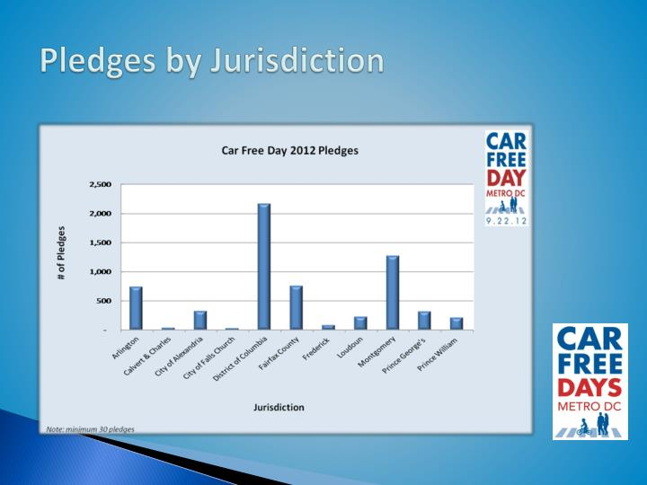 Pledges by Jurisdiction