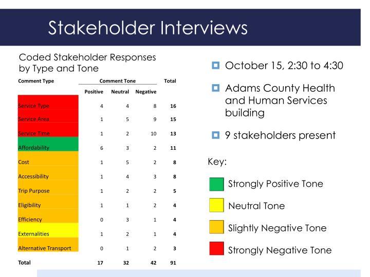Stakeholder Interviews
