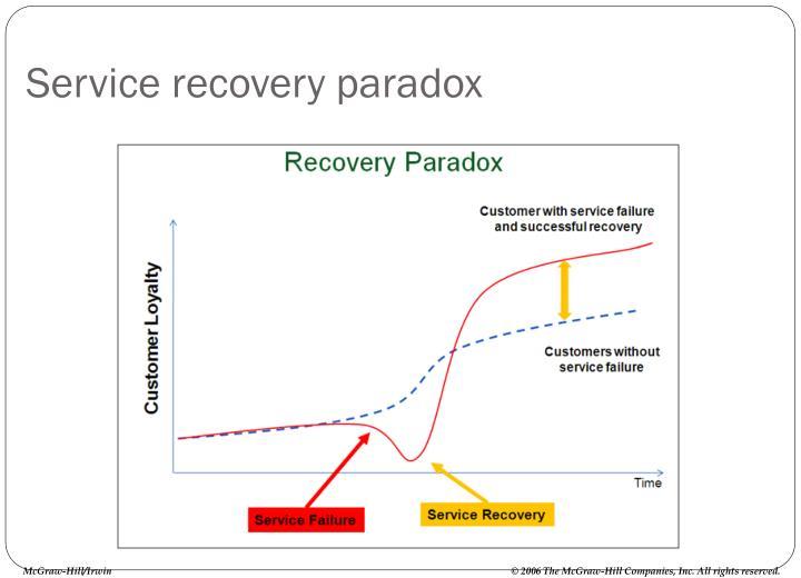 Service recovery paradox