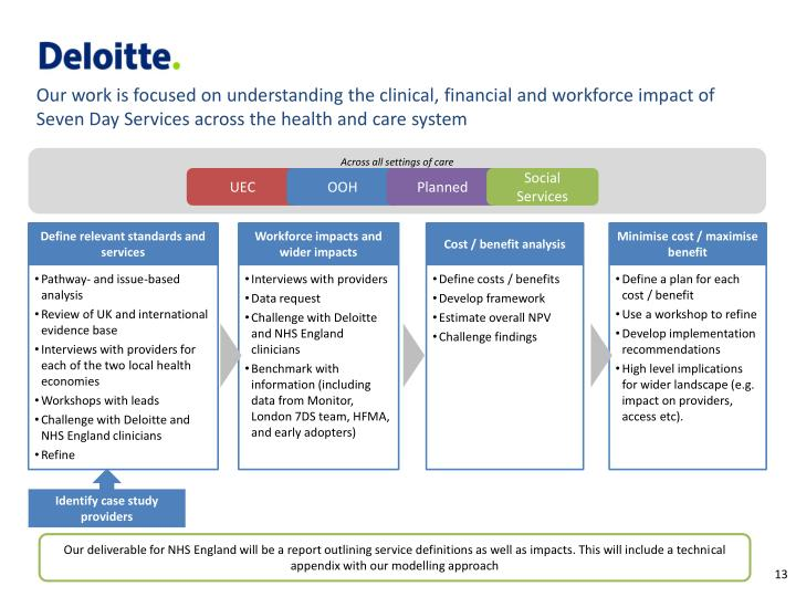Our work is focused on understanding the clinical, financial and workforce impact of Seven Day Services across the health and care