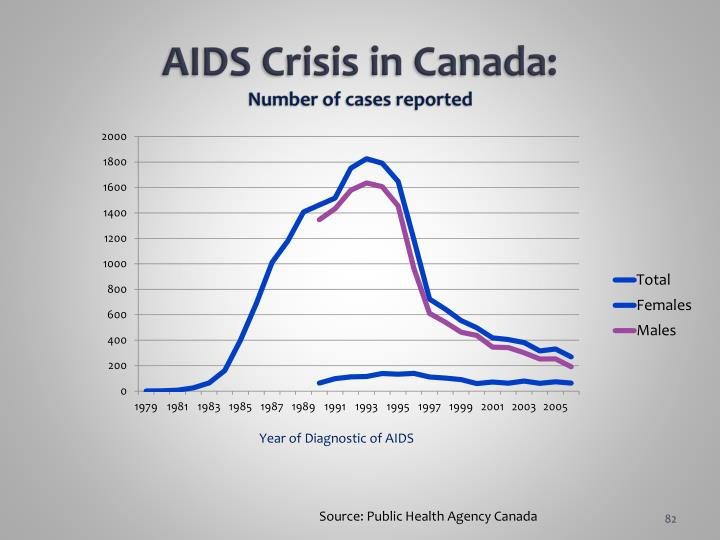 AIDS Crisis in Canada: