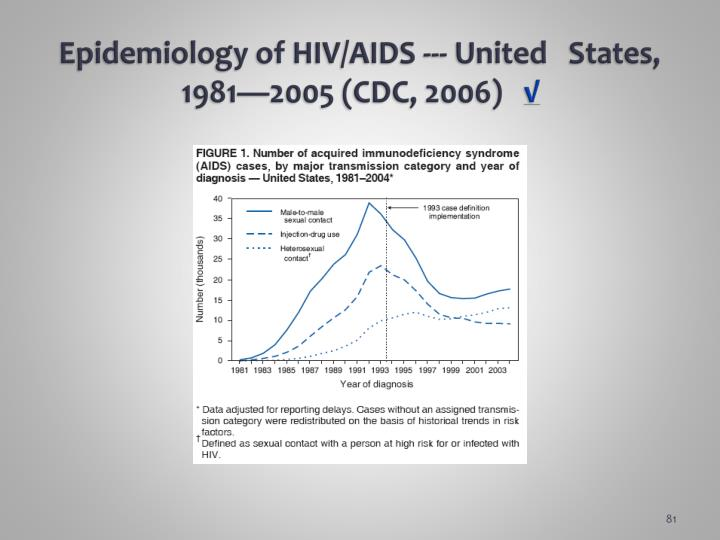 Epidemiology of HIV/AIDS --- United   States, 1981—2005 (CDC, 2006)