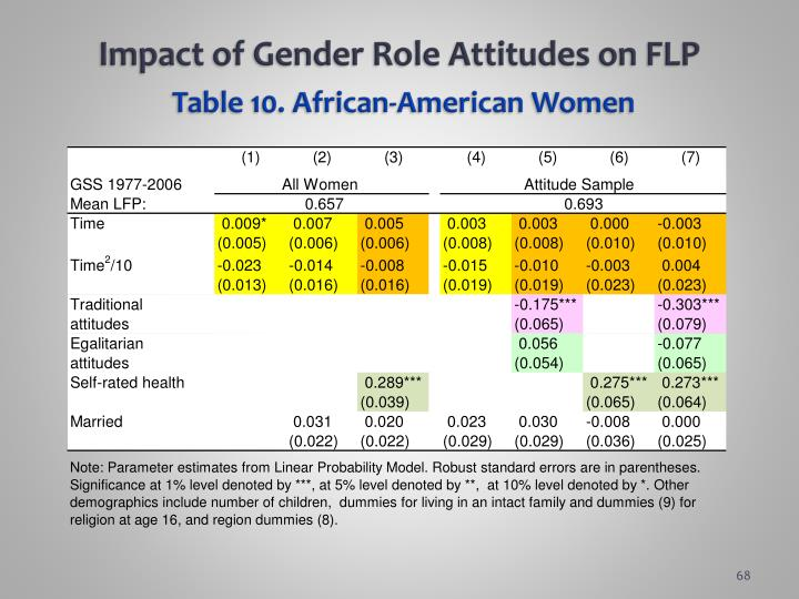 Impact of Gender Role Attitudes on FLP