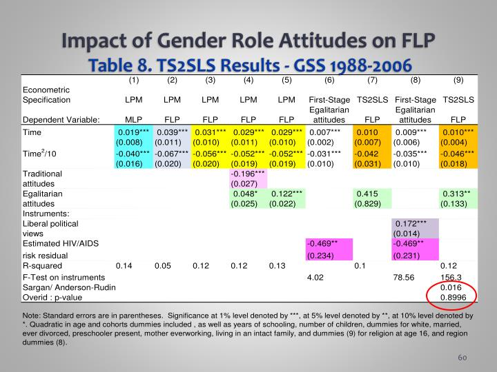 Impact of Gender Role Attitudes on
