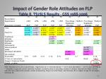 impact of gender role attitudes on flp table 8 ts2sls results gss 1988 2006
