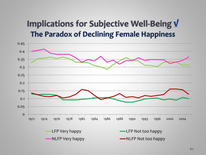 Implications for Subjective Well-Being