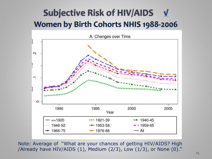 Subjective Risk of HIV/AIDS