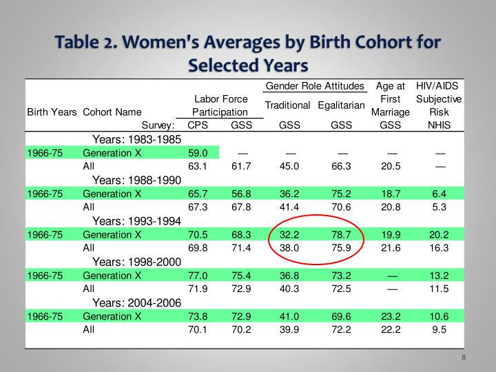 Table 2. Women's Averages by Birth Cohort for Selected Years