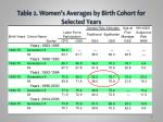 table 2 women s averages by birth cohort for selected years