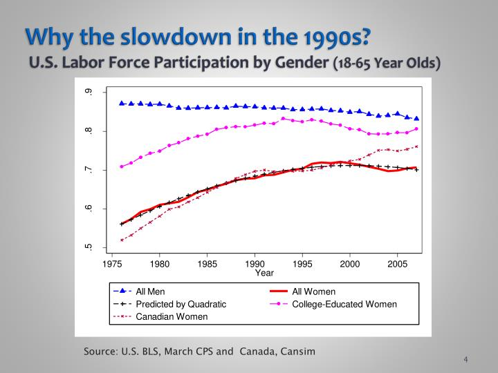 Why the slowdown in the 1990s u s labor force participation by gender 18 65 year olds