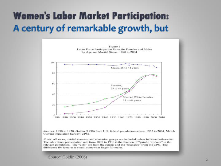 Women s labor market participation a century of remarkable growth but