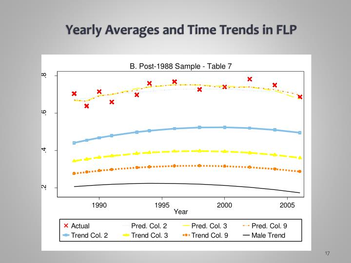 Yearly Averages and Time Trends in FLP