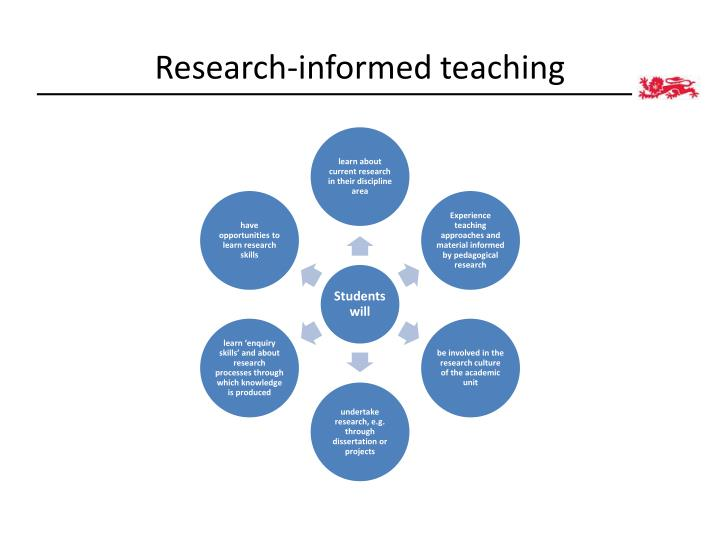 Research-informed teaching