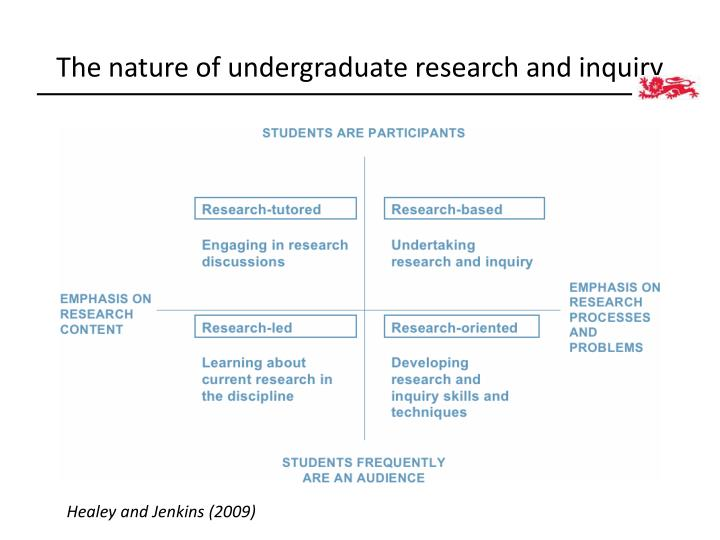 The nature of undergraduate research and inquiry