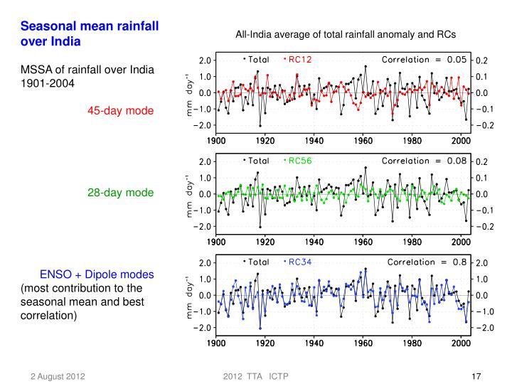 Seasonal mean rainfall over India
