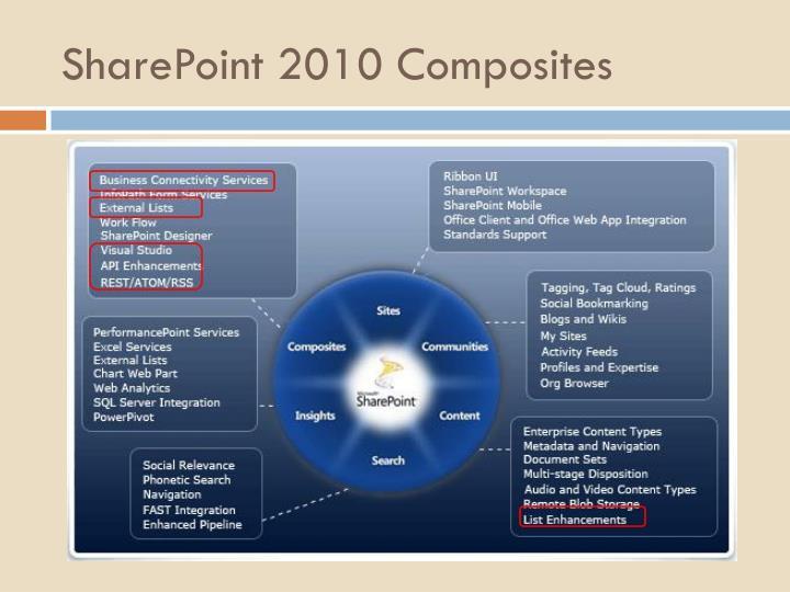 SharePoint 2010 Composites