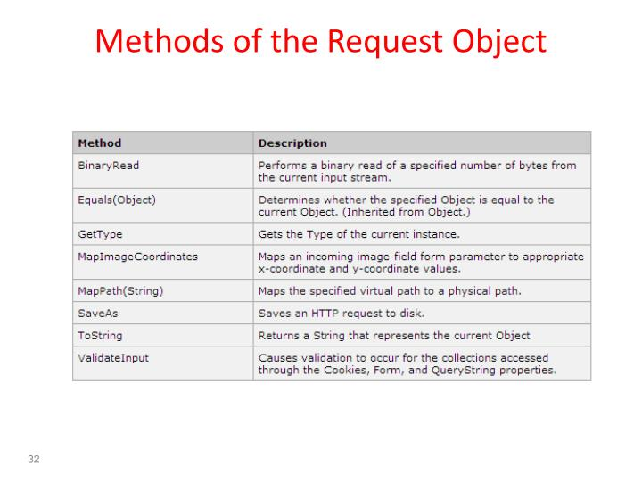 Methods of the